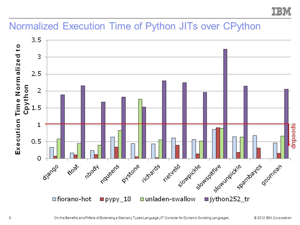 Normalized Execution Time of Python JITs over CPython