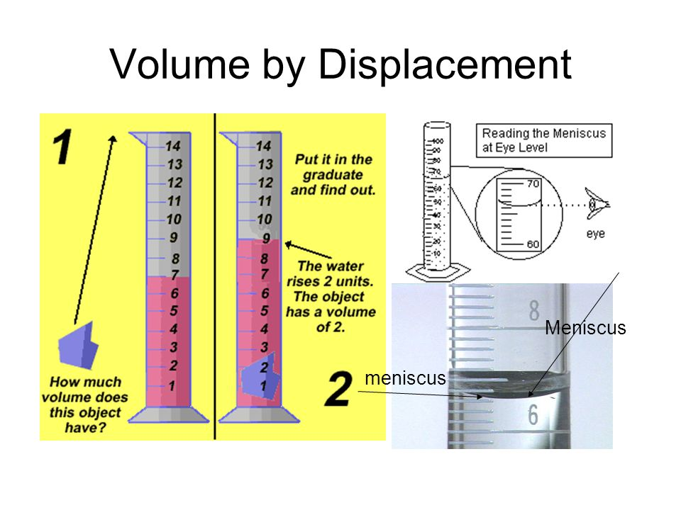 Volume by Displacement