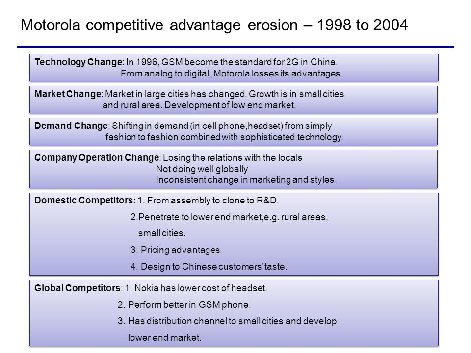 why companies lose competitive advantages marketing essay Defending and achieving competitive advantage through the employees have been raised and answered gained a huge competitive edge in today's business world.