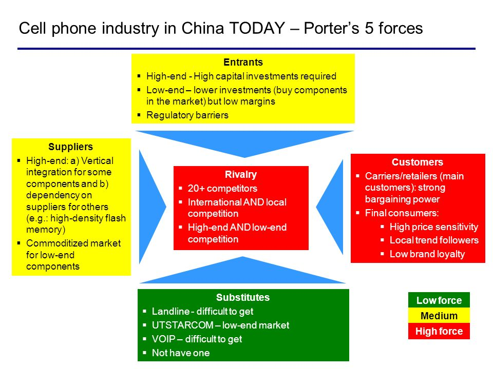 Cell phone industry in China TODAY – Porter's 5 forces
