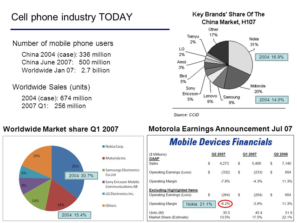 Cell phone industry TODAY