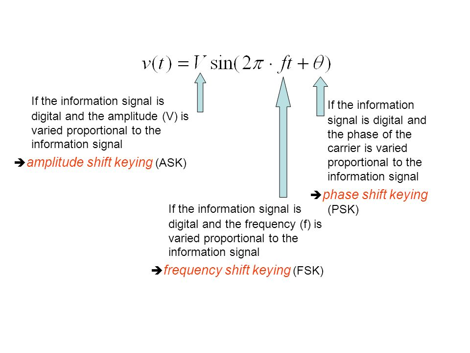 If the information signal is digital and the amplitude (V) is varied proportional to the information signal