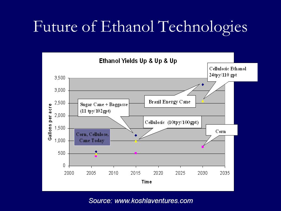 Future of Ethanol Technologies