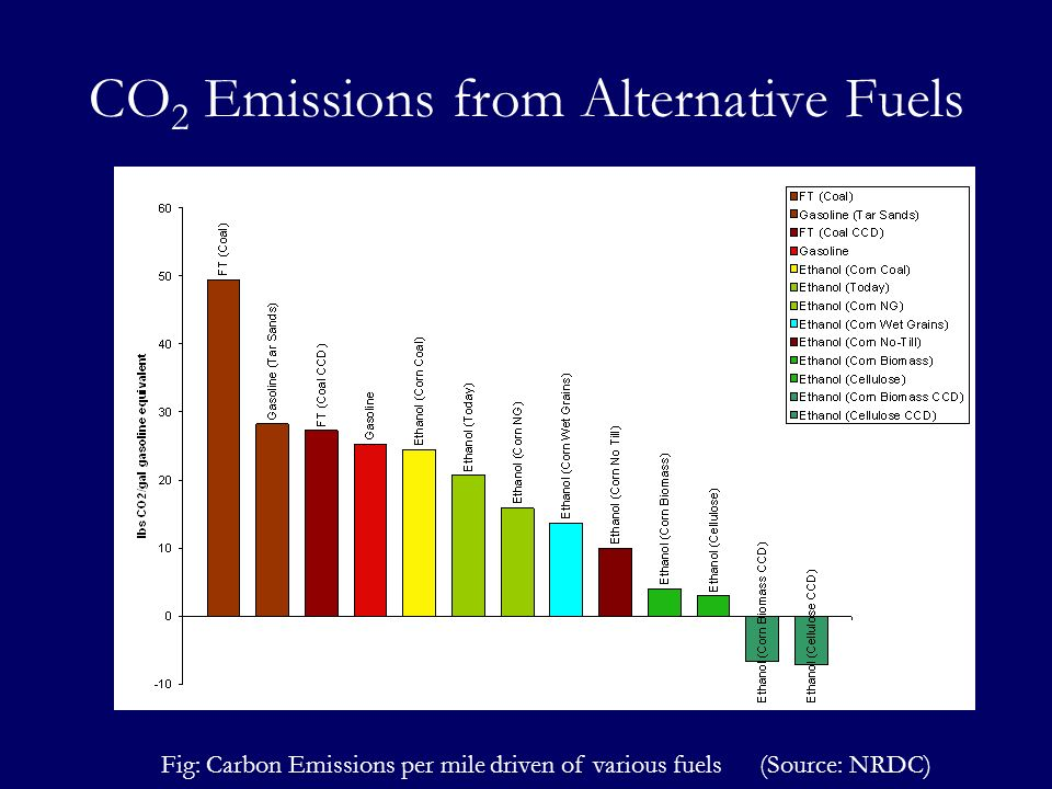 CO2 Emissions from Alternative Fuels