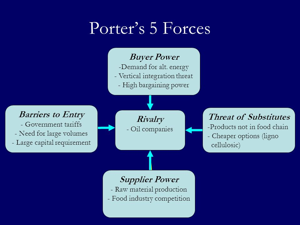 Porter's 5 Forces Buyer Power Barriers to Entry Threat of Substitutes