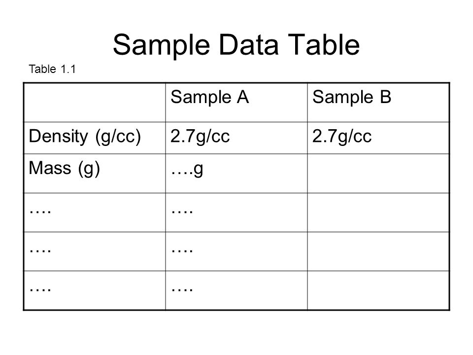 Sample Data Table Sample A Sample B Density (g/cc) 2.7g/cc Mass (g)