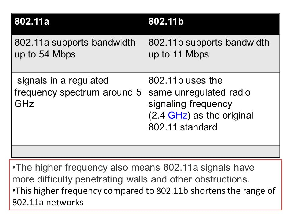 802.11a 802.11b. 802.11a supports bandwidth up to 54 Mbps. 802.11b supports bandwidth up to 11 Mbps.
