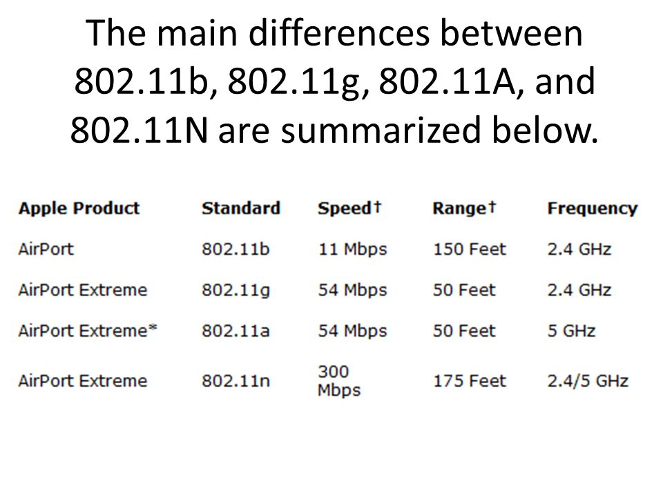 The main differences between 802. 11b, 802. 11g, 802. 11A, and 802