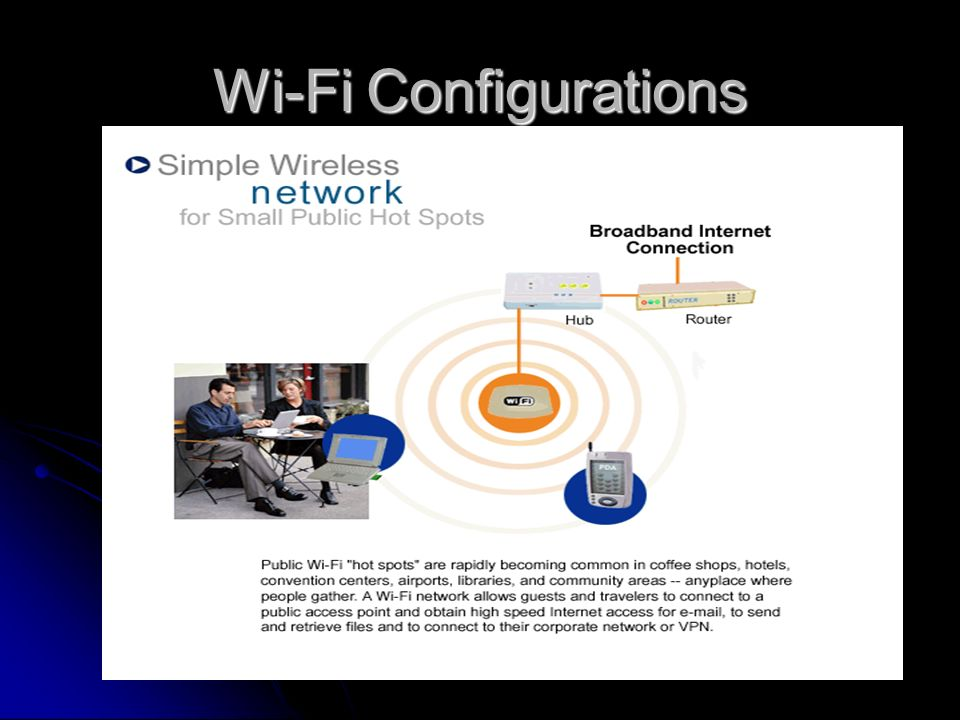 Wi-Fi Configurations