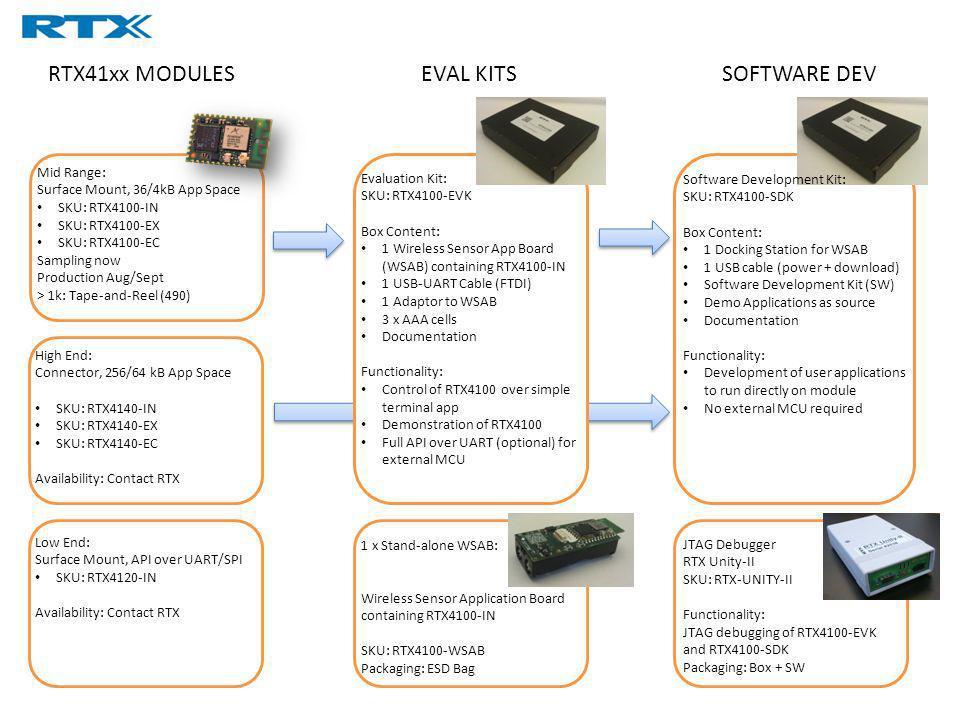 RTX41xx MODULES EVAL KITS SOFTWARE DEV Mid Range: