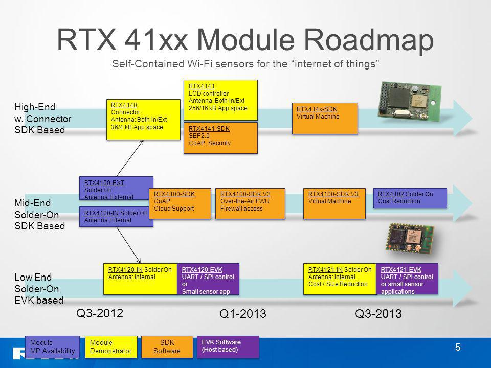 RTX 41xx Module Roadmap Self-Contained Wi-Fi sensors for the internet of things