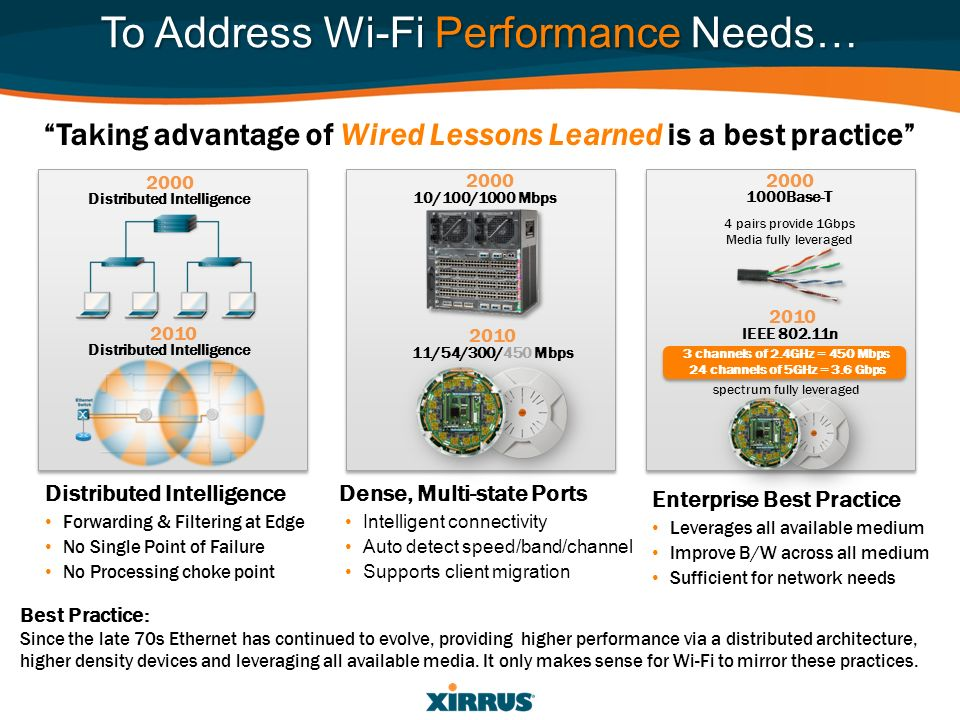 To Address Wi-Fi Performance Needs…