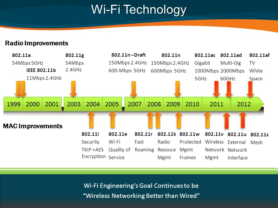 Wi-Fi Technology Radio Improvements 1999 2000 2001 2003 2004 2005 2007
