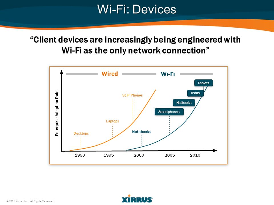 Wi-Fi: Devices Client devices are increasingly being engineered with Wi-Fi as the only network connection