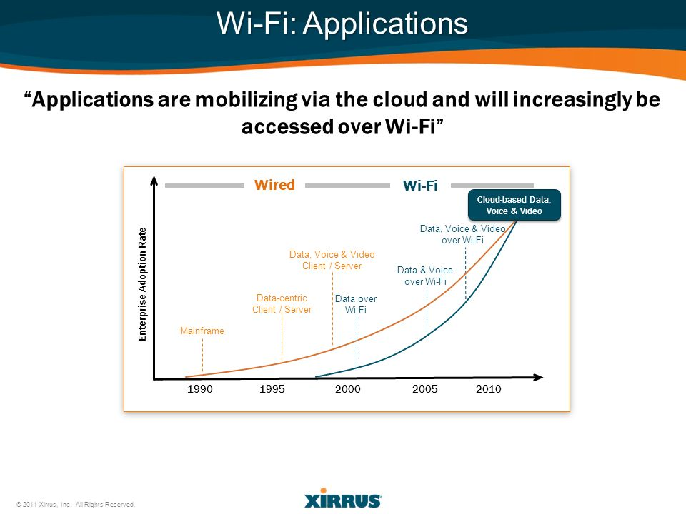 Wi-Fi: Applications Applications are mobilizing via the cloud and will increasingly be accessed over Wi-Fi