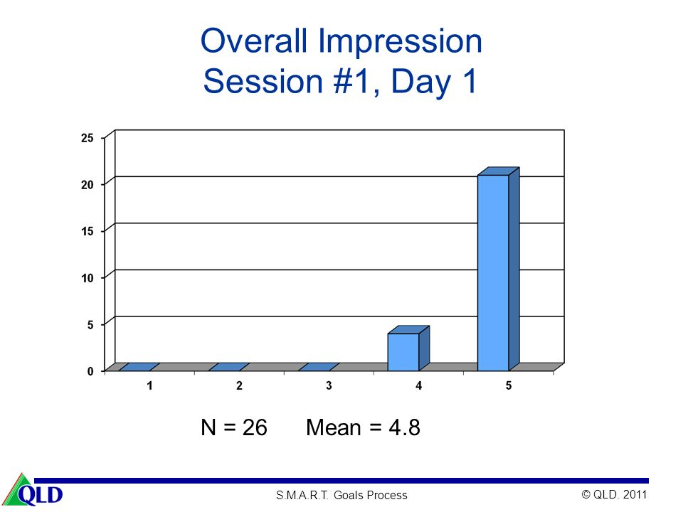 Overall Impression Session #1, Day 1