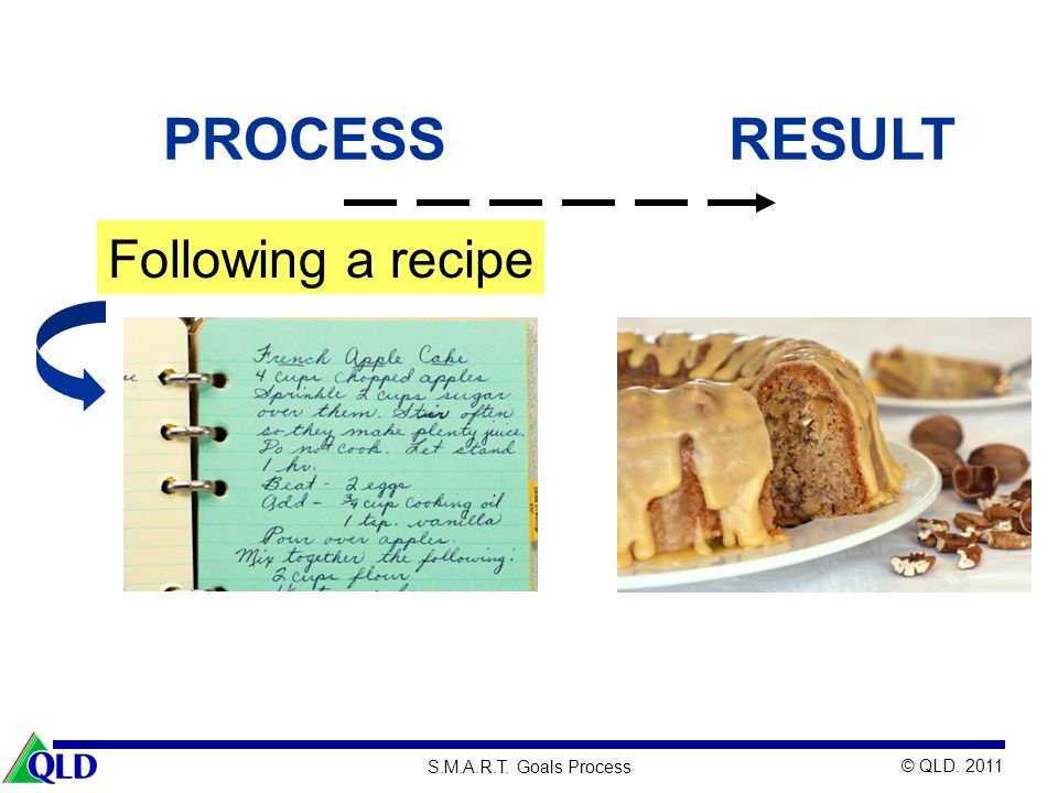 PROCESS RESULT Following a recipe 24