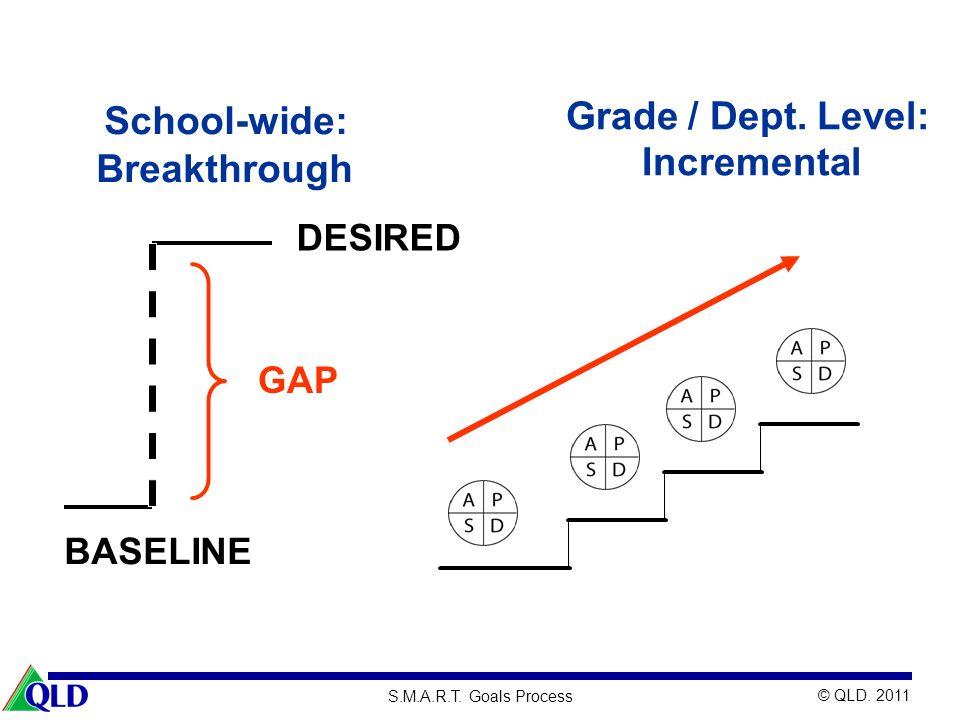 Grade / Dept. Level: Incremental