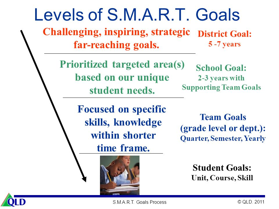 Levels of S.M.A.R.T. Goals Challenging, inspiring, strategic