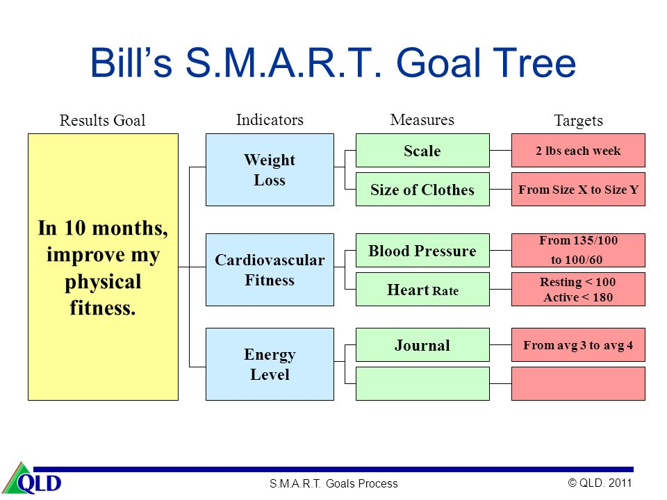 Bill's S.M.A.R.T. Goal Tree In 10 months, improve my physical fitness.