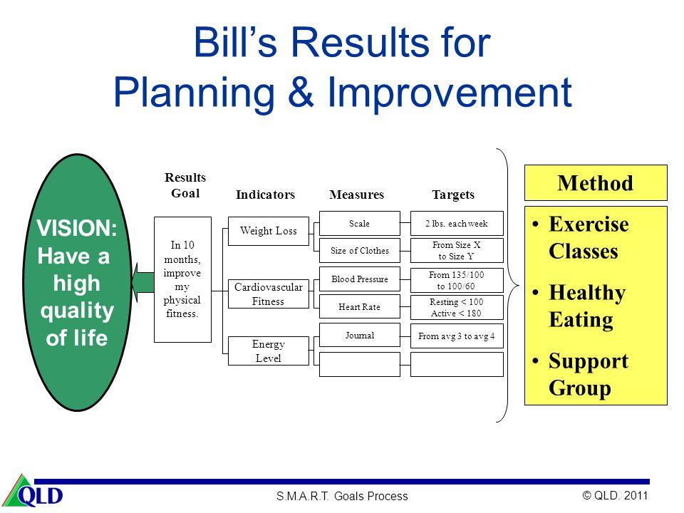Planning & Improvement
