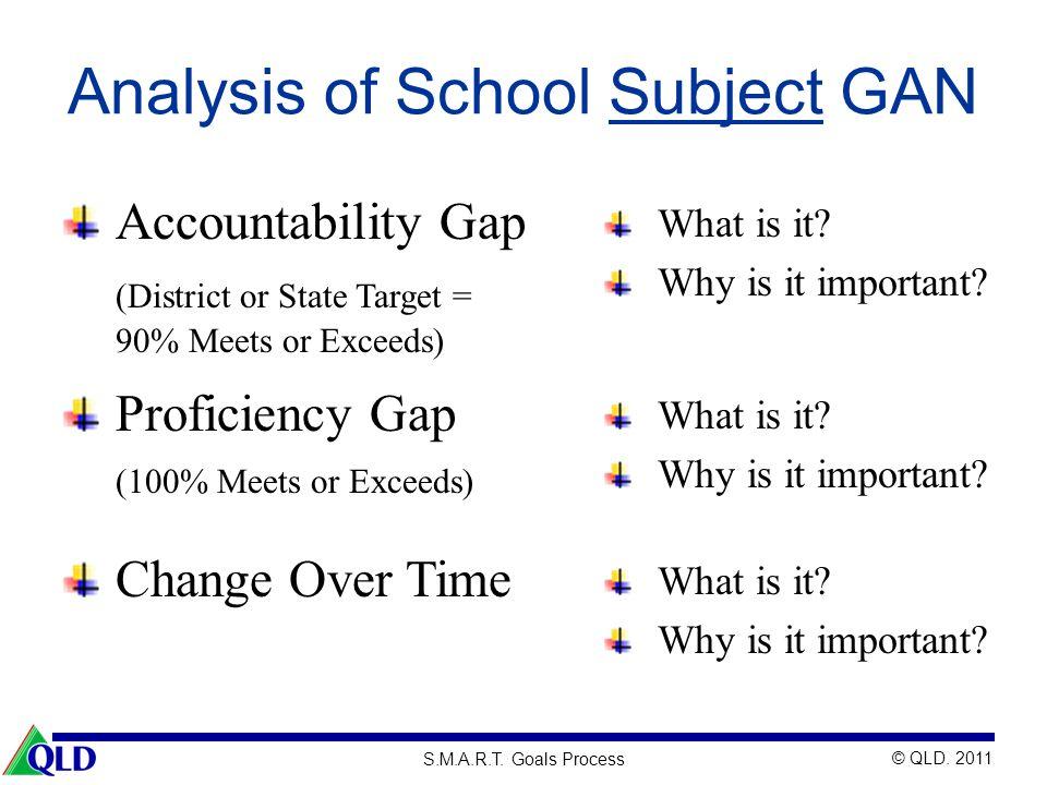 Analysis of School Subject GAN