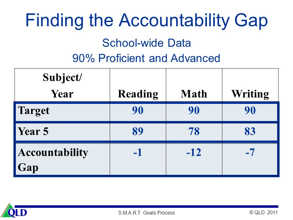Finding the Accountability Gap