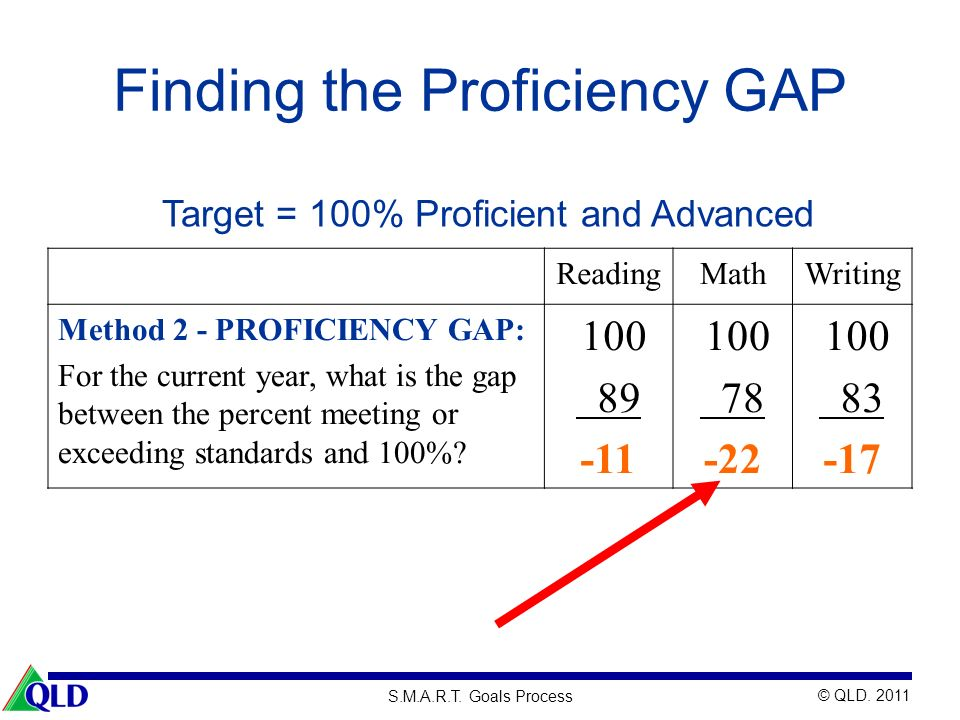 Finding the Proficiency GAP