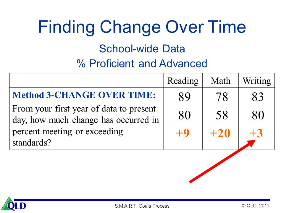 Finding Change Over Time
