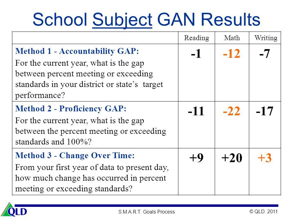 School Subject GAN Results