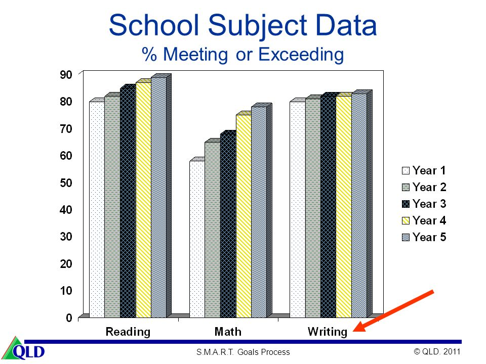 School Subject Data % Meeting or Exceeding 53