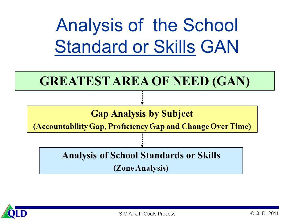 Analysis of the School Standard or Skills GAN