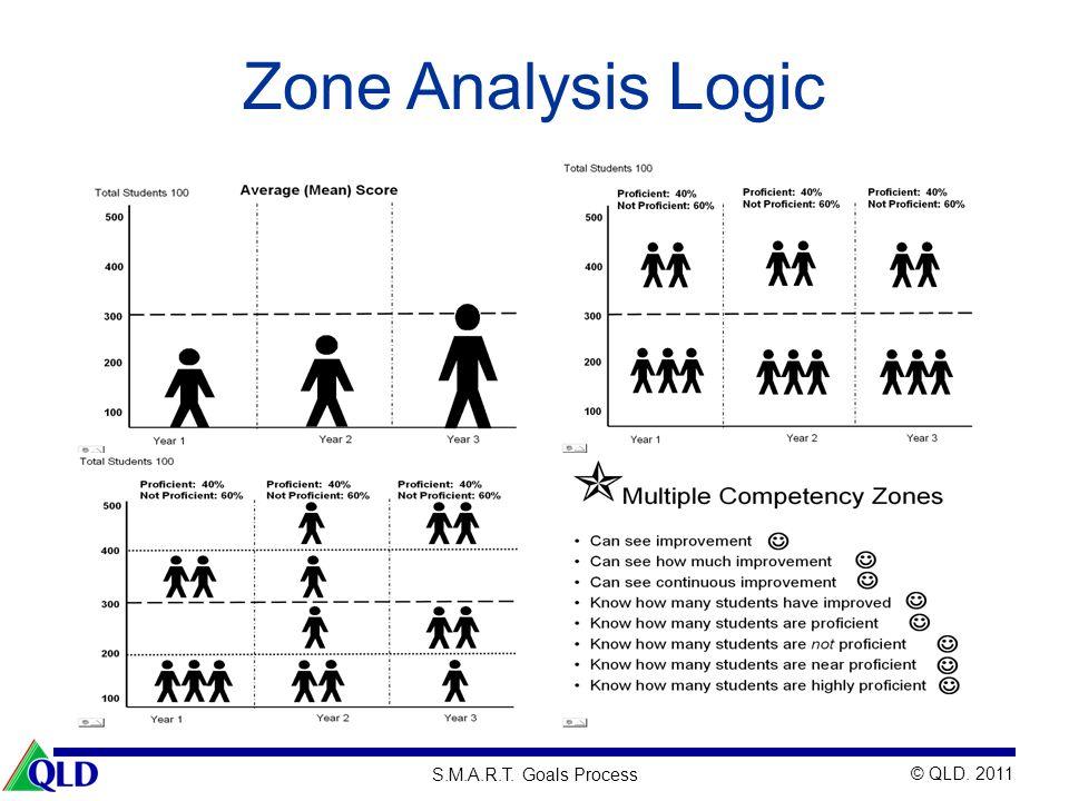 Zone Analysis Logic Slides 54 – 60 (30 min.) 11:35 – 12:00