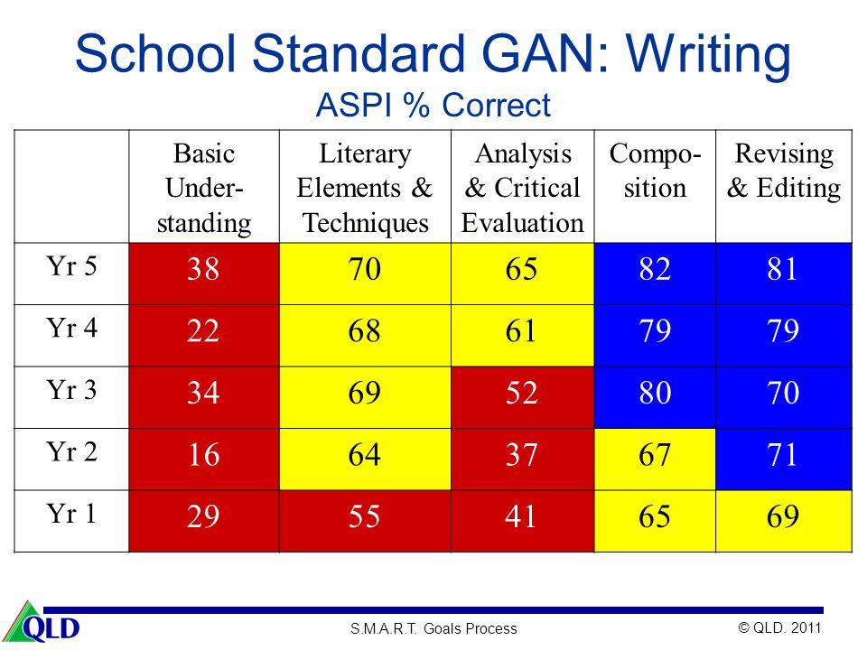 School Standard GAN: Writing