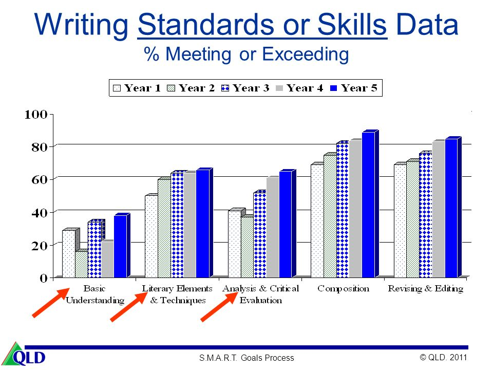 Writing Standards or Skills Data % Meeting or Exceeding