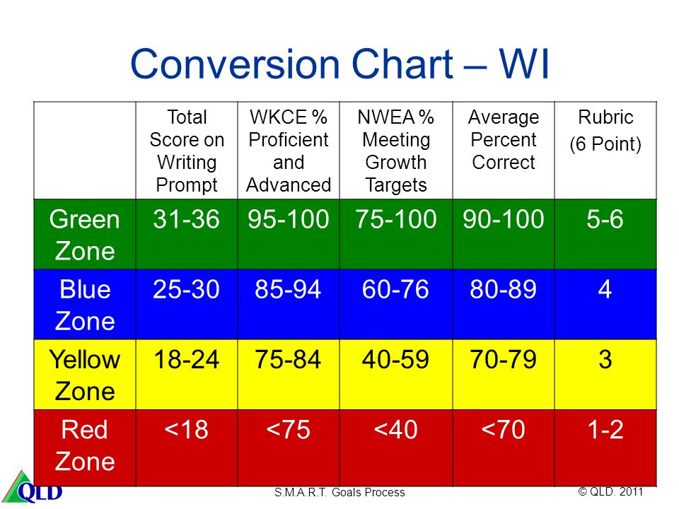 Conversion Chart – WI Green Zone 31-36 95-100 75-100 90-100 5-6