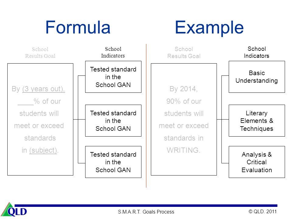 Formula Example By (3 years out), ____% of our students will