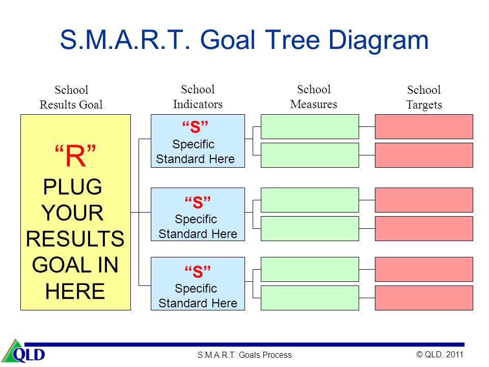 S.M.A.R.T. Goal Tree Diagram