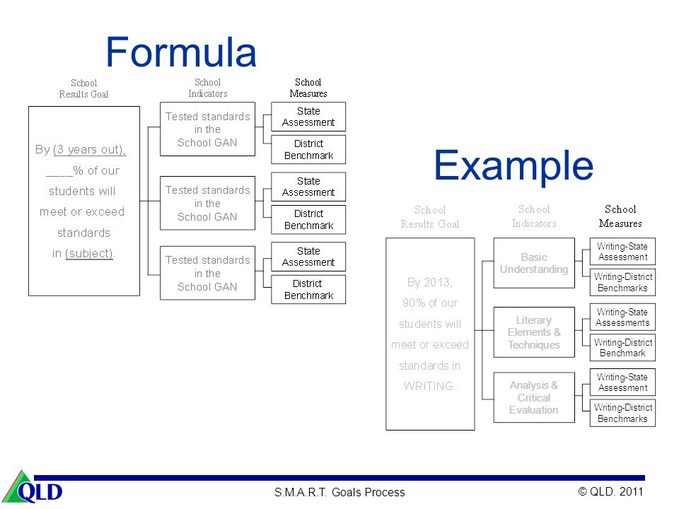 Formula Example 71 Purpose: Visual transfer of knowledge