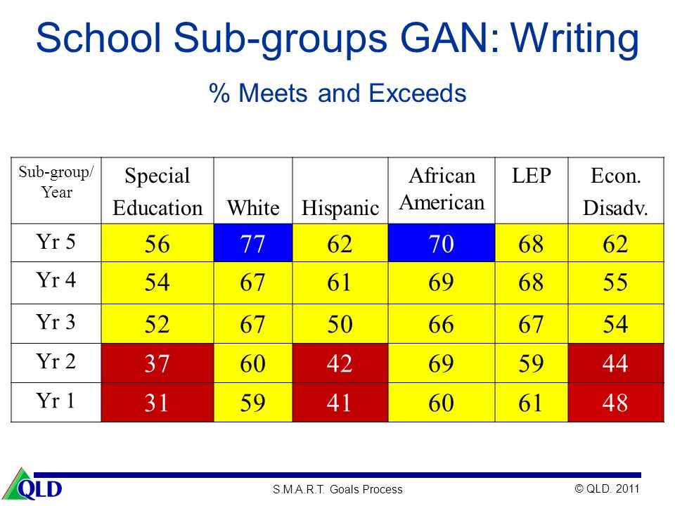 School Sub-groups GAN: Writing