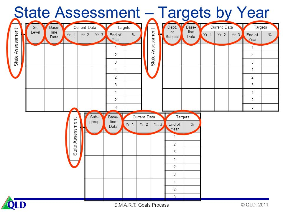 State Assessment – Targets by Year