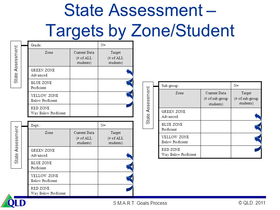 State Assessment – Targets by Zone/Student