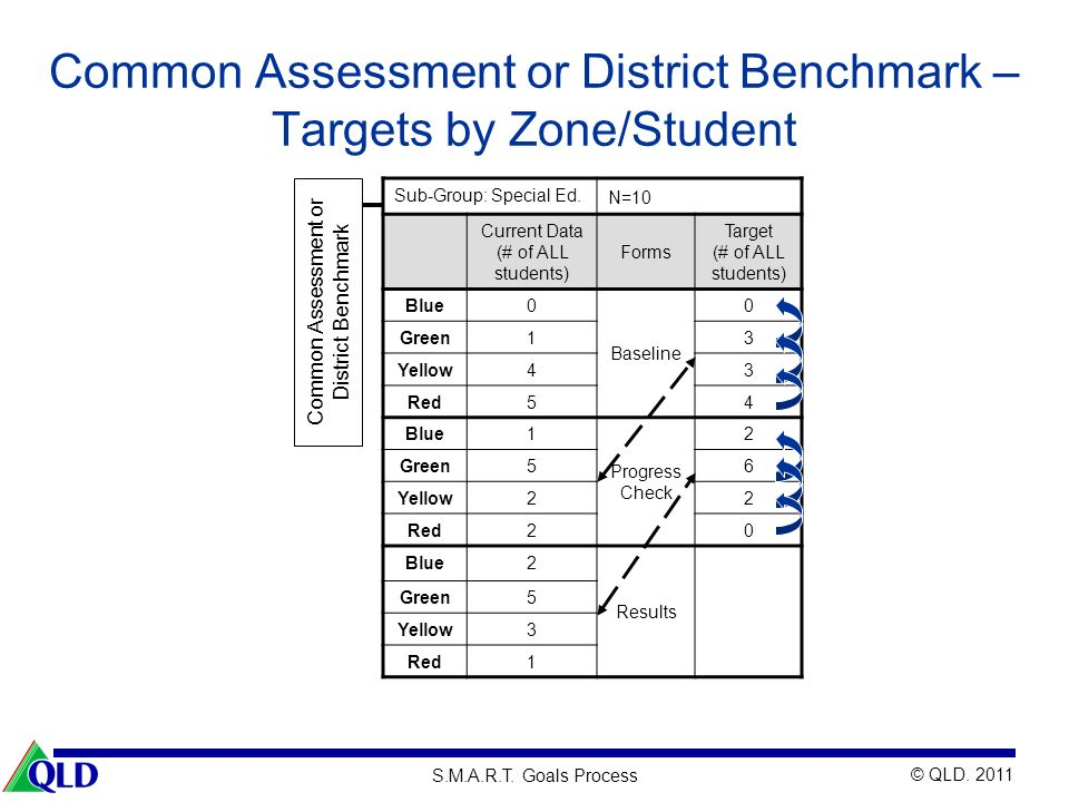 Common Assessment or District Benchmark – Targets by Zone/Student