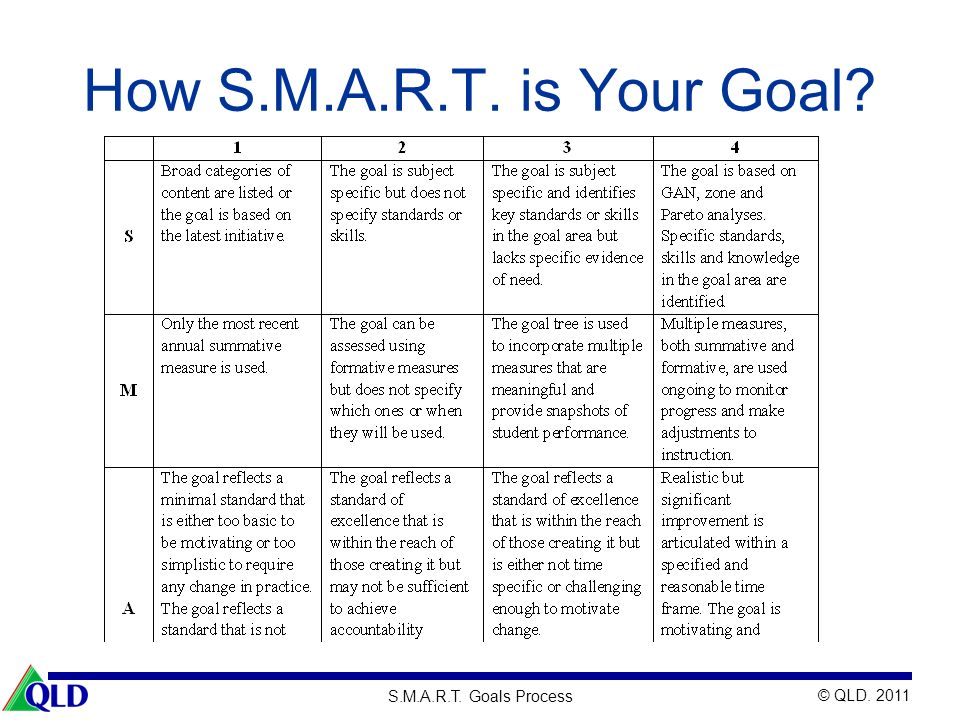 How S.M.A.R.T. is Your Goal