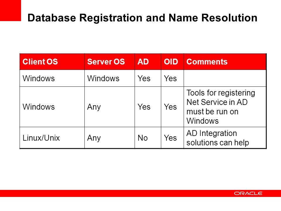 Database Registration and Name Resolution
