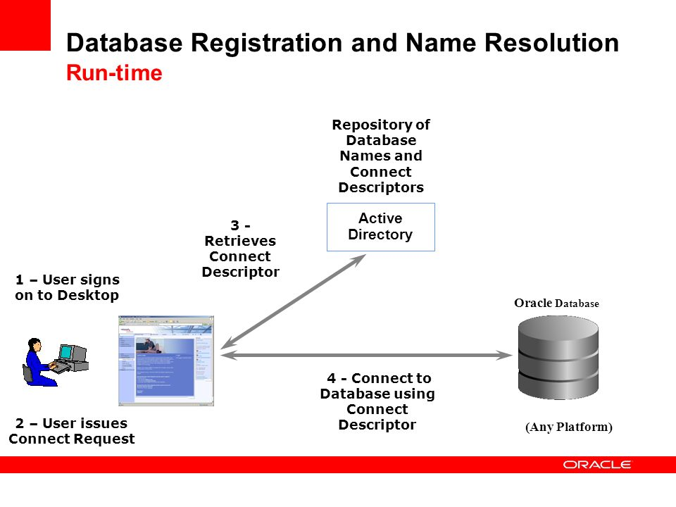 Database Registration and Name Resolution Run-time