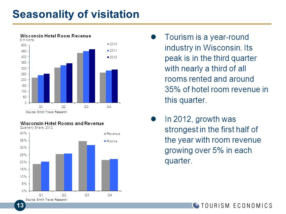 Seasonality of visitation