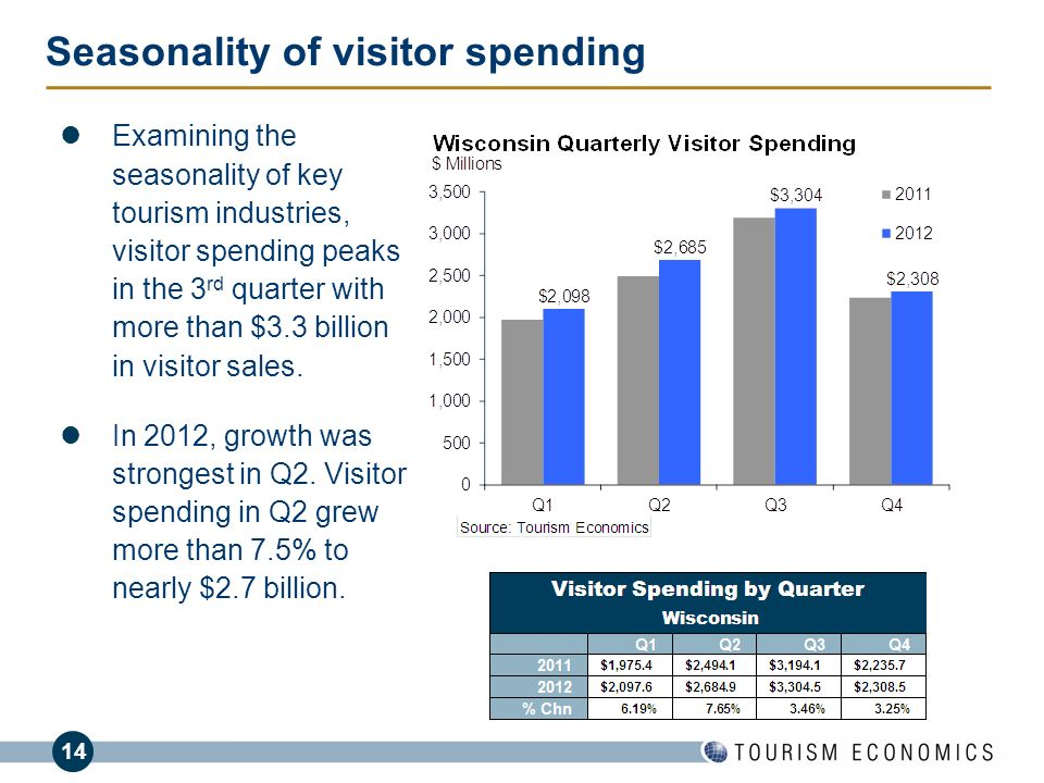 Seasonality of visitor spending