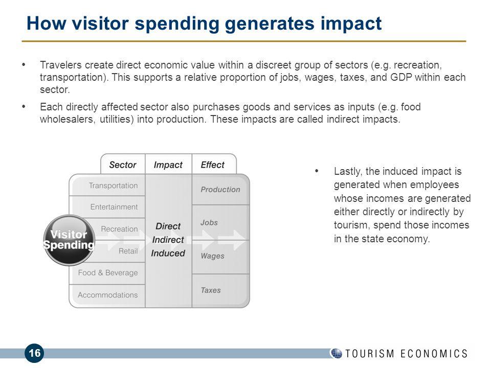 How visitor spending generates impact