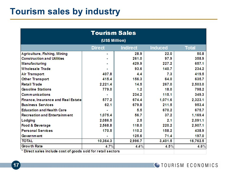 Tourism sales by industry